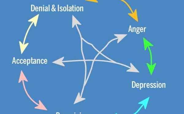 Time to Talk – Blog 2: The Reality of Grief – KyraFehrman